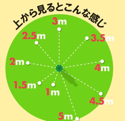 渋野日向子パター練習4