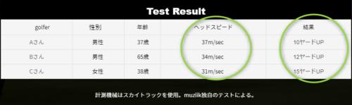 「muzilk」さんのテスト結果